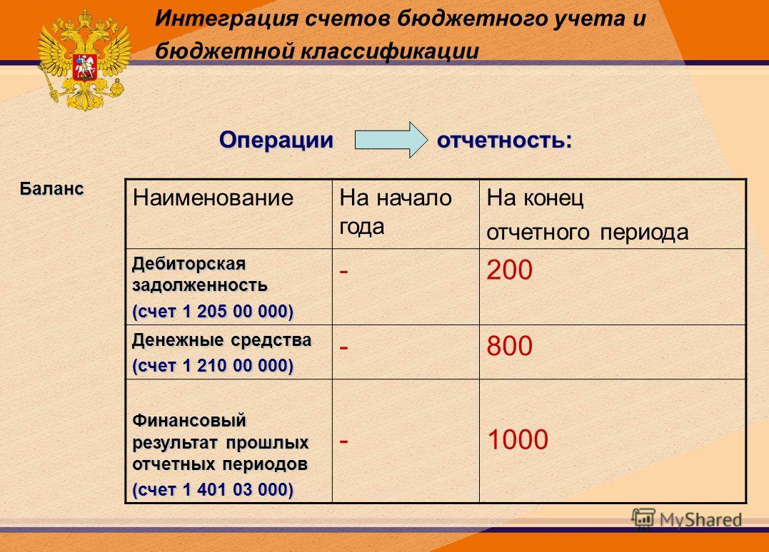 Интеграция счетов бюджетного учета и бюджетной классификации Операции отчетность: НаименованиеНа начало года На конец отчетного периода Дебиторская задолженность (счет 1 205 00 000) -200 Денежные средства (счет 1 210 00 000) -800 Финансовый результат