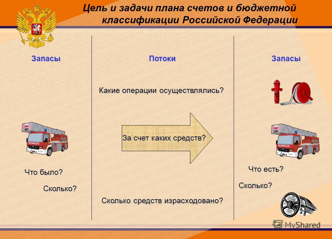 Цель и задачи плана счетов и бюджетной классификации Российской Федерации Что было? Сколько? Что есть? Сколько? Какие операции осуществлялись? За счет каких средств? Сколько средств израсходовано? ЗапасыПотокиЗапасы