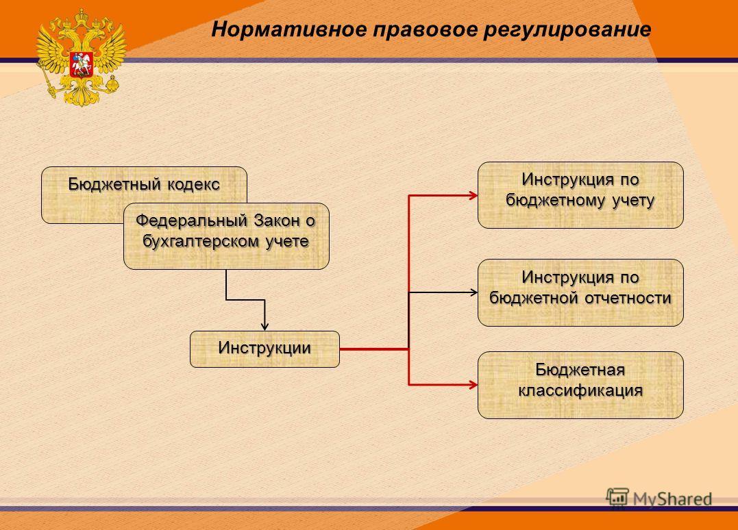 Нормативное правовое регулирование Бюджетный кодекс Федеральный Закон о бухгалтерском учете Инструкция по бюджетному учету Инструкция по бюджетной отчетности Бюджетнаяклассификация Инструкции