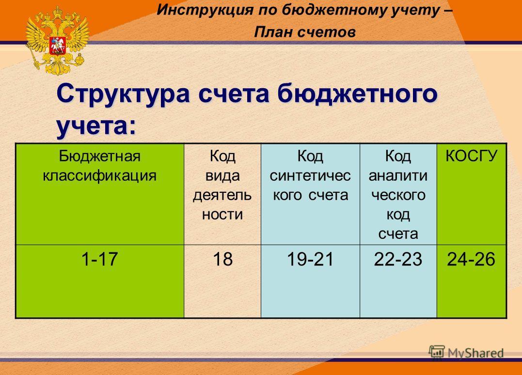 Инструкция по бюджетному учету – План счетов Структура счета бюджетного учета: Бюджетная классификация Код вида деятель ности Код синтетичес кого счета Код аналити ческого код счета КОСГУ 1-171819-2122-2324-26