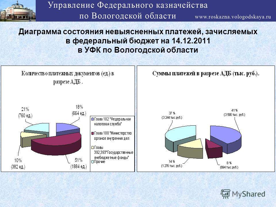 Диаграмма состояния невыясненных платежей, зачисляемых в федеральный бюджет на 14.12.2011 в УФК по Вологодской области