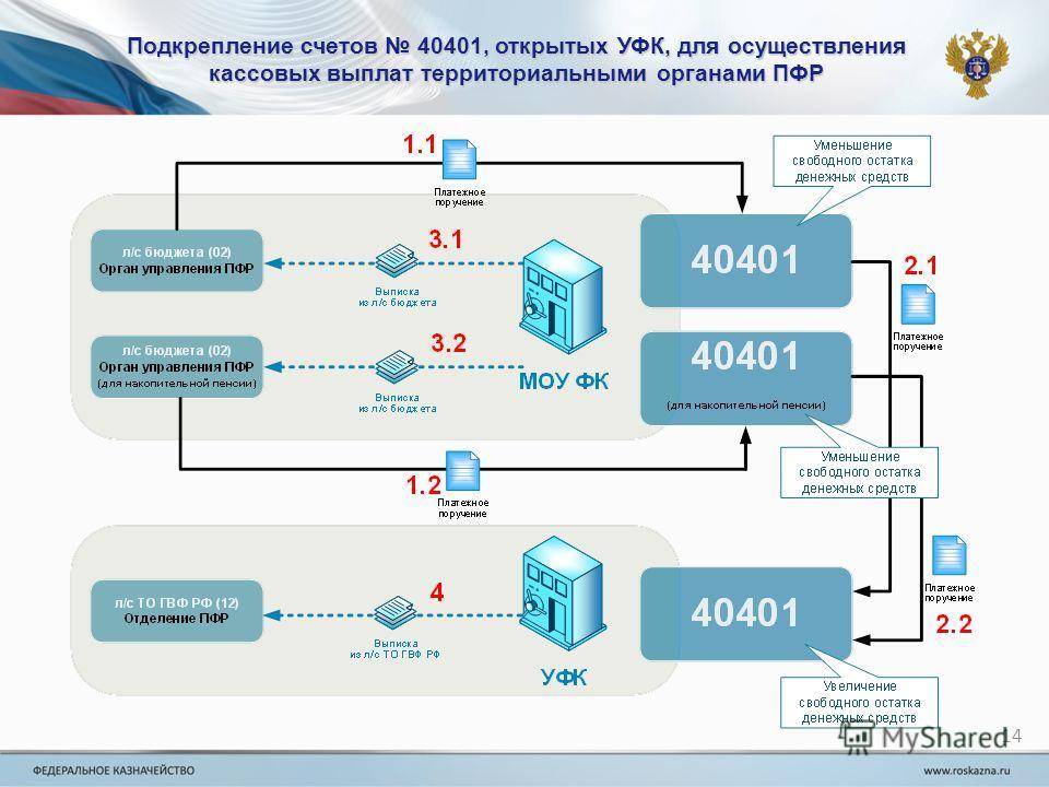 Подкрепление счетов 40401, открытых УФК, для осуществления кассовых выплат территориальными органами ПФР 14