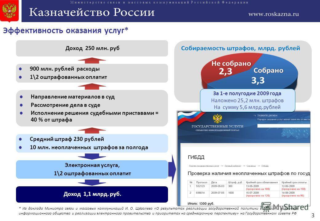 3 Министерство связи и массовых коммуникаций Российской Федерации Эффективность оказания услуг* Доход 250 млн. руб За 1-е полугодие 2009 года Наложено 25,2 млн. штрафов На сумму 5,6 млрд.рублей За 1-е полугодие 2009 года Наложено 25,2 млн. штрафов На