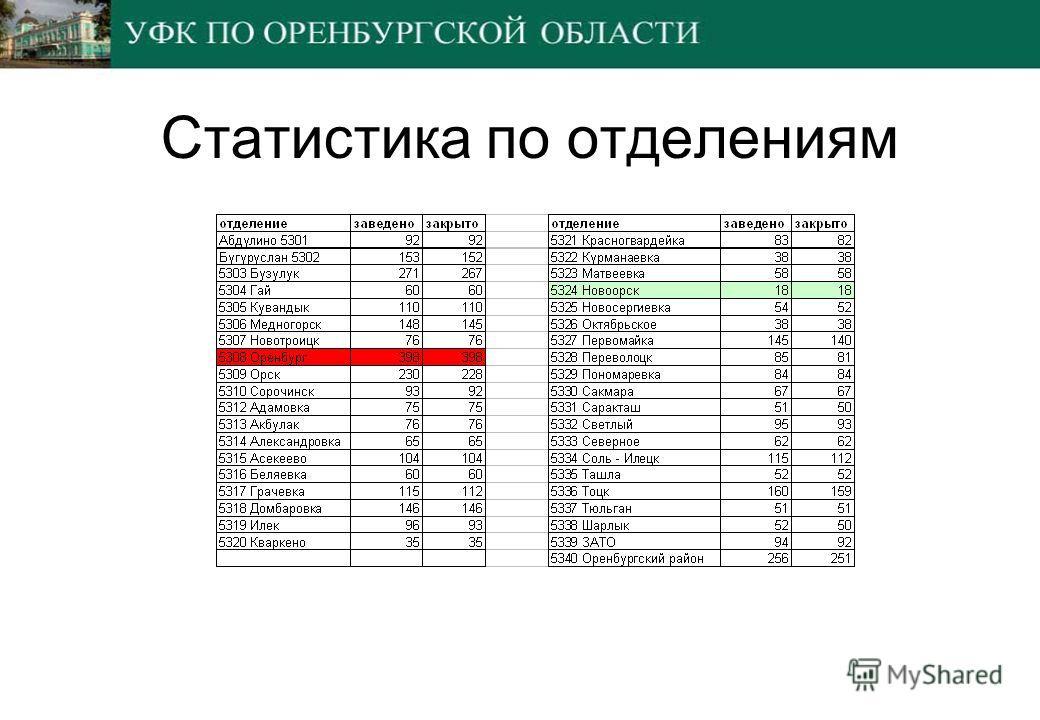 Статистика по отделениям