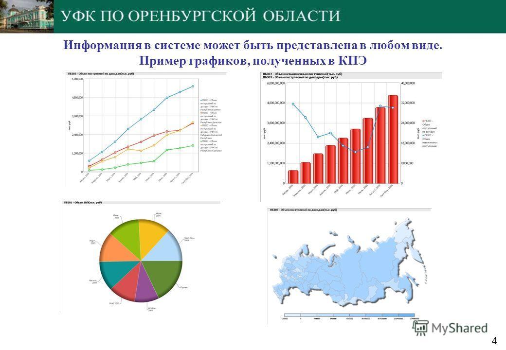 Информация в системе может быть представлена в любом виде. Пример графиков, полученных в КПЭ 4