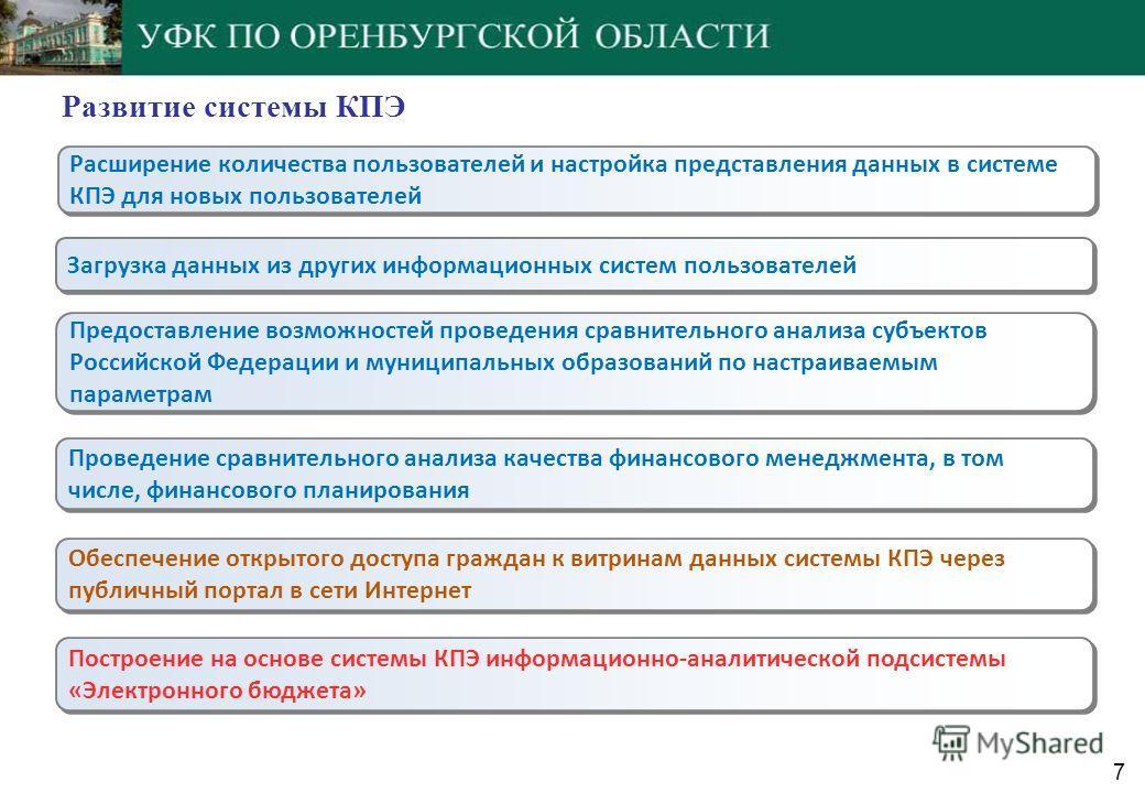 Развитие системы КПЭ Расширение количества пользователей и настройка представления данных в системе КПЭ для новых пользователей Предоставление возможностей проведения сравнительного анализа субъектов Российской Федерации и муниципальных образований п