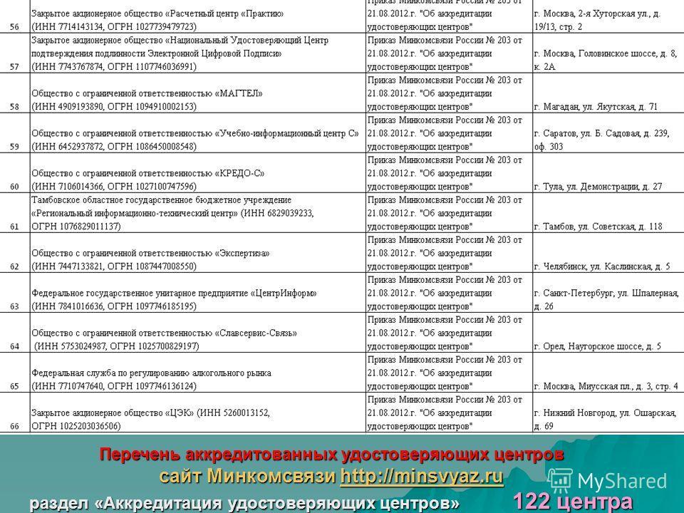 Перечень аккредитованных удостоверяющих центров сайт Минкомсвязи http://minsvyaz.ru http://minsvyaz.ru раздел «Аккредитация удостоверяющих центров» 122 центра