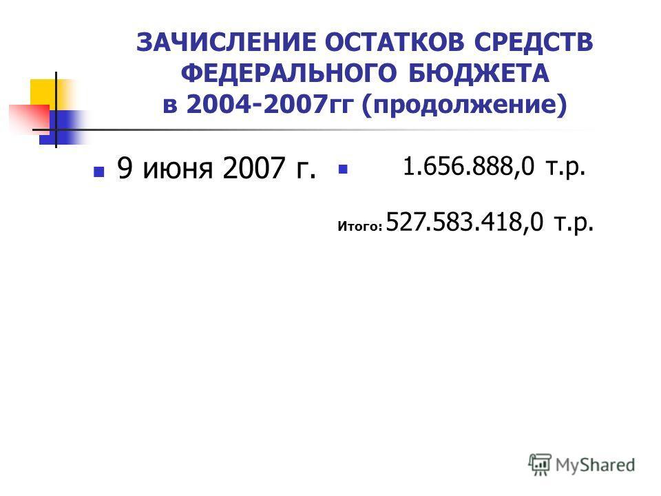 ЗАЧИСЛЕНИЕ ОСТАТКОВ СРЕДСТВ ФЕДЕРАЛЬНОГО БЮДЖЕТА в 2004-2007гг (продолжение) 9 июня 2007 г. 1.656.888,0 т.р. Итого: 527.583.418,0 т.р.