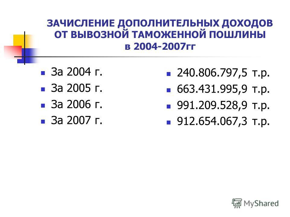 ЗАЧИСЛЕНИЕ ДОПОЛНИТЕЛЬНЫХ ДОХОДОВ ОТ ВЫВОЗНОЙ ТАМОЖЕННОЙ ПОШЛИНЫ в 2004-2007гг За 2004 г. За 2005 г. За 2006 г. За 2007 г. 240.806.797,5 т.р. 663.431.995,9 т.р. 991.209.528,9 т.р. 912.654.067,3 т.р.