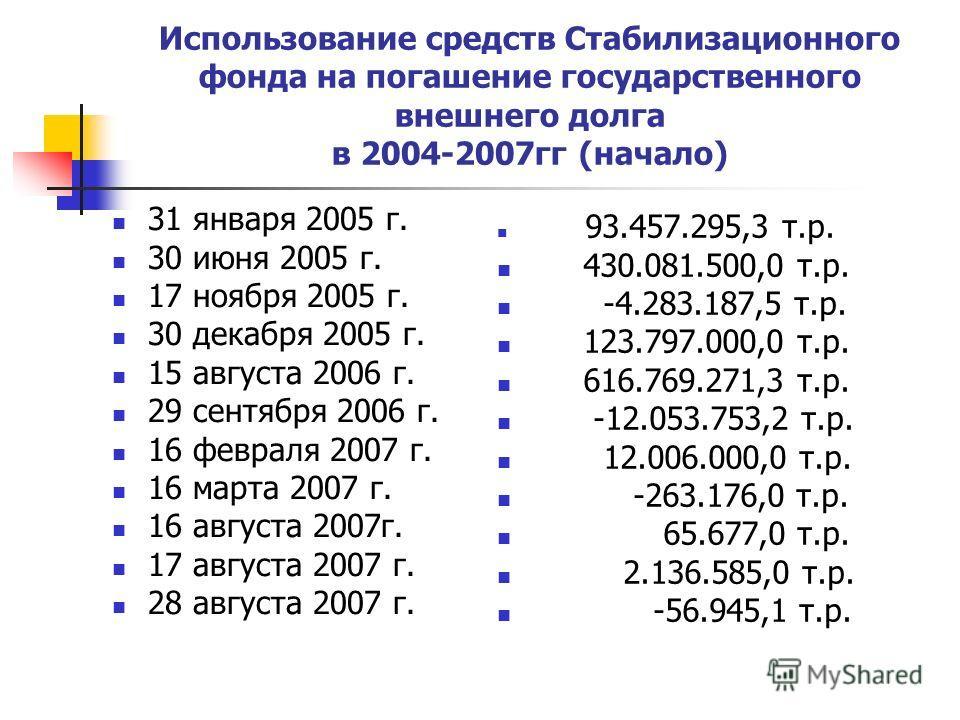 Использование средств Стабилизационного фонда на погашение государственного внешнего долга в 2004-2007гг (начало) 31 января 2005 г. 30 июня 2005 г. 17 ноября 2005 г. 30 декабря 2005 г. 15 августа 2006 г. 29 сентября 2006 г. 16 февраля 2007 г. 16 март