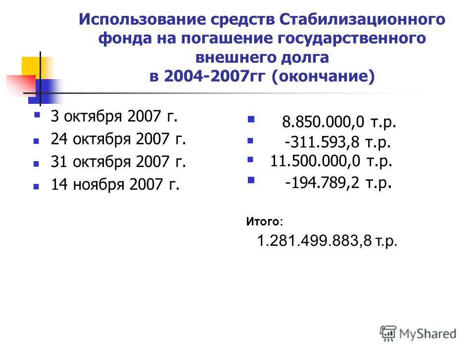 Использование средств Стабилизационного фонда на погашение государственного внешнего долга в 2004-2007гг (окончание) 3 октября 2007 г. 24 октября 2007 г. 31 октября 2007 г. 14 ноября 2007 г. 8.850.000,0 т.р. -311.593,8 т.р. 11.500.000,0 т.р. -194.789