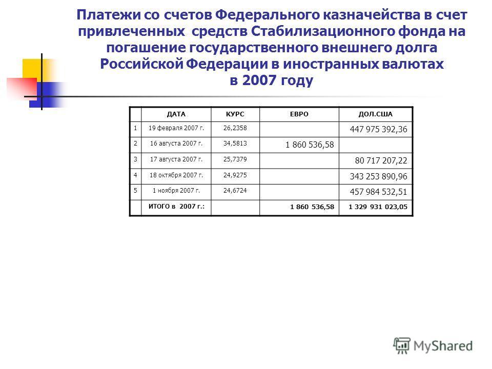 Платежи со счетов Федерального казначейства в счет привлеченных средств Стабилизационного фонда на погашение государственного внешнего долга Российской Федерации в иностранных валютах в 2007 году ДАТАКУРСЕВРОДОЛ.США 119 февраля 2007 г.26,2358 447 975