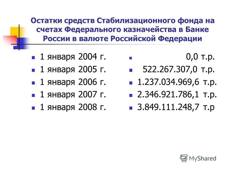 Остатки средств Стабилизационного фонда на счетах Федерального казначейства в Банке России в валюте Российской Федерации 1 января 2004 г. 1 января 2005 г. 1 января 2006 г. 1 января 2007 г. 1 января 2008 г. 0,0 т.р. 522.267.307,0 т.р. 1.237.034.969,6