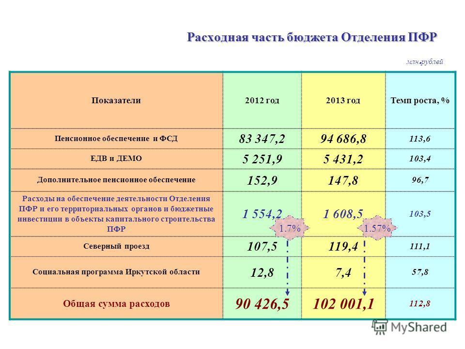 Расходная часть бюджета Отделения ПФР Показатели2012 год2013 годТемп роста, % Пенсионное обеспечение и ФСД 83 347,294 686,8 113,6 ЕДВ и ДЕМО 5 251,95 431,2 103,4 Дополнительное пенсионное обеспечение 152,9147,8 96,7 Расходы на обеспечение деятельност