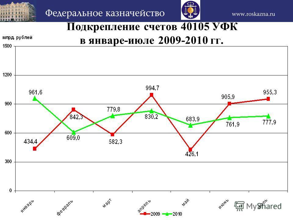 Подкрепление счетов 40105 УФК в январе-июле 2009-2010 гг.