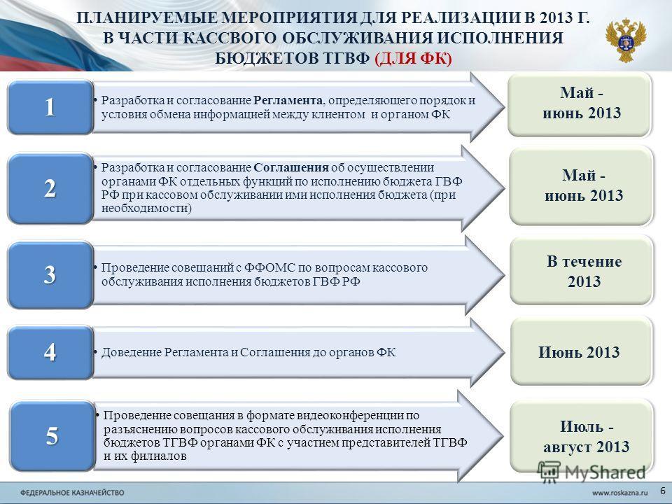 6 ПЛАНИРУЕМЫЕ МЕРОПРИЯТИЯ ДЛЯ РЕАЛИЗАЦИИ В 2013 Г. В ЧАСТИ КАССВОГО ОБСЛУЖИВАНИЯ ИСПОЛНЕНИЯ БЮДЖЕТОВ ТГВФ (ДЛЯ ФК) Май - июнь 2013 В течение 2013 Разработка и согласование Регламента, определяющего порядок и условия обмена информацией между клиентом