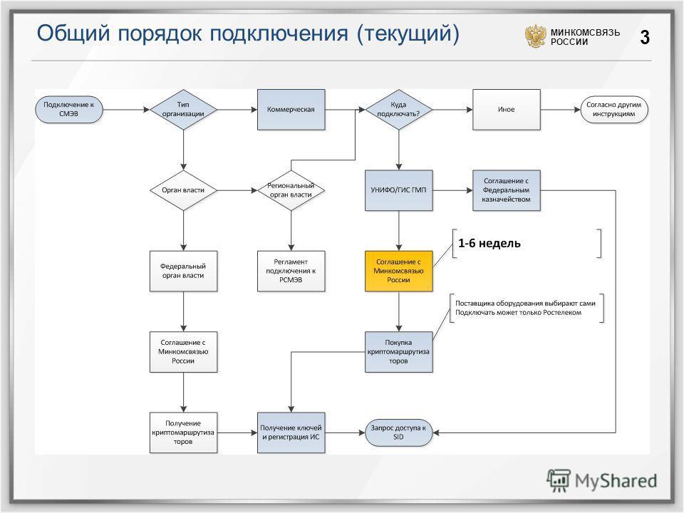 Общий порядок подключения (текущий) МИНКОМСВЯЗЬ РОССИИ 3