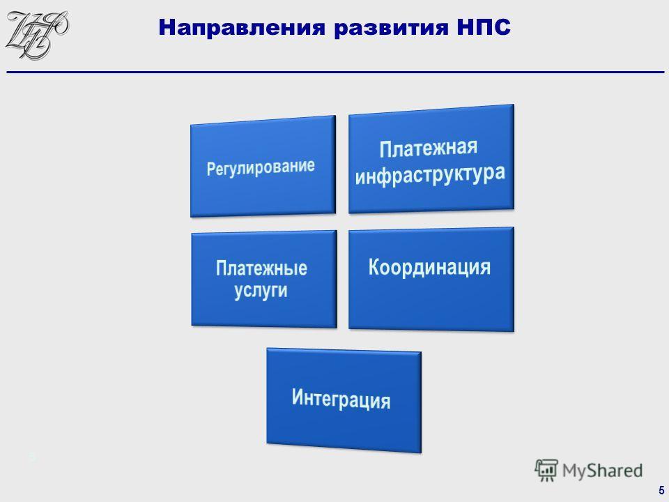 5 Направления развития НПС 5
