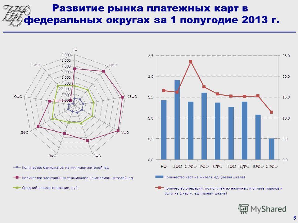 8 Развитие рынка платежных карт в федеральных округах за 1 полугодие 2013 г.