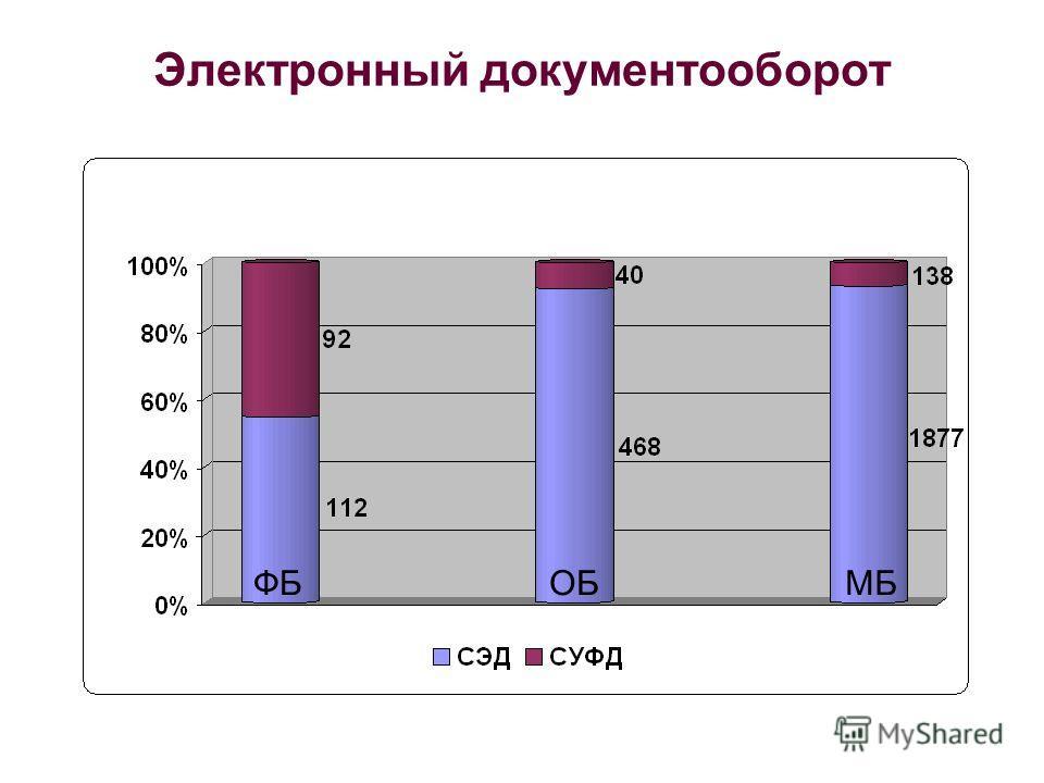 Электронный документооборот ФБОБМБ
