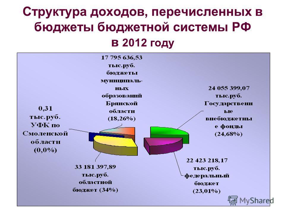Структура доходов, перечисленных в бюджеты бюджетной системы РФ в 2012 году