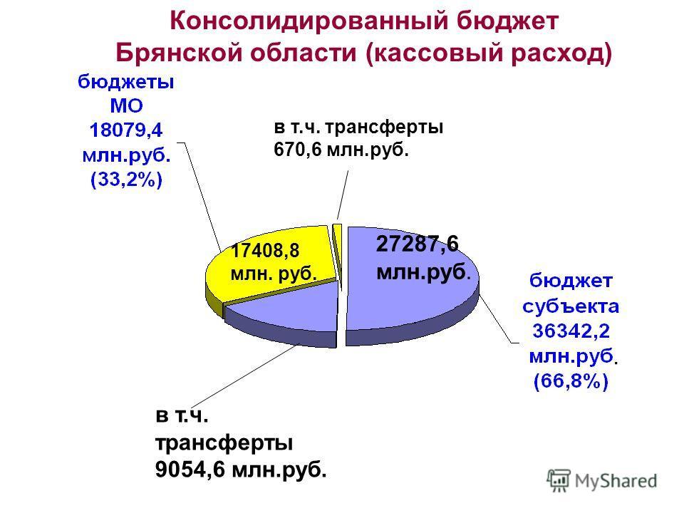 17408,8 млн. руб. 27287,6 млн.руб. Консолидированный бюджет Брянской области (кассовый расход) в т.ч. трансферты 9054,6 млн.руб. в т.ч. трансферты 670,6 млн.руб..