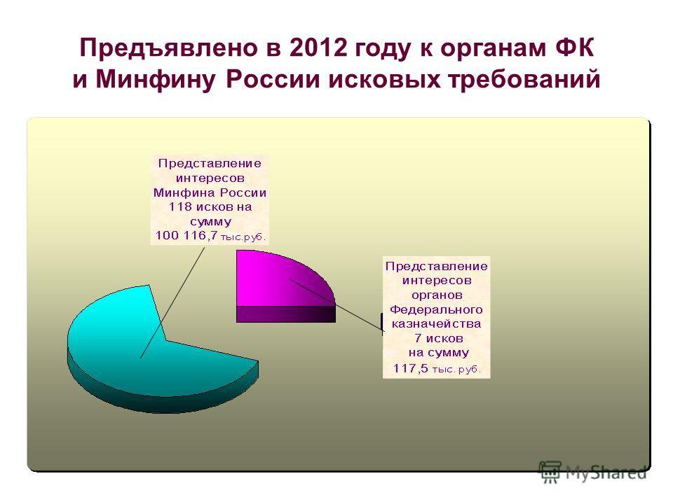Предъявлено в 2012 году к органам ФК и Минфину России исковых требований