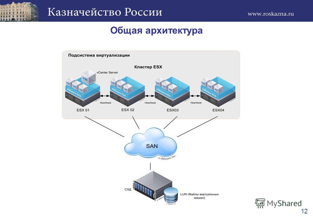 Общая архитектура 12