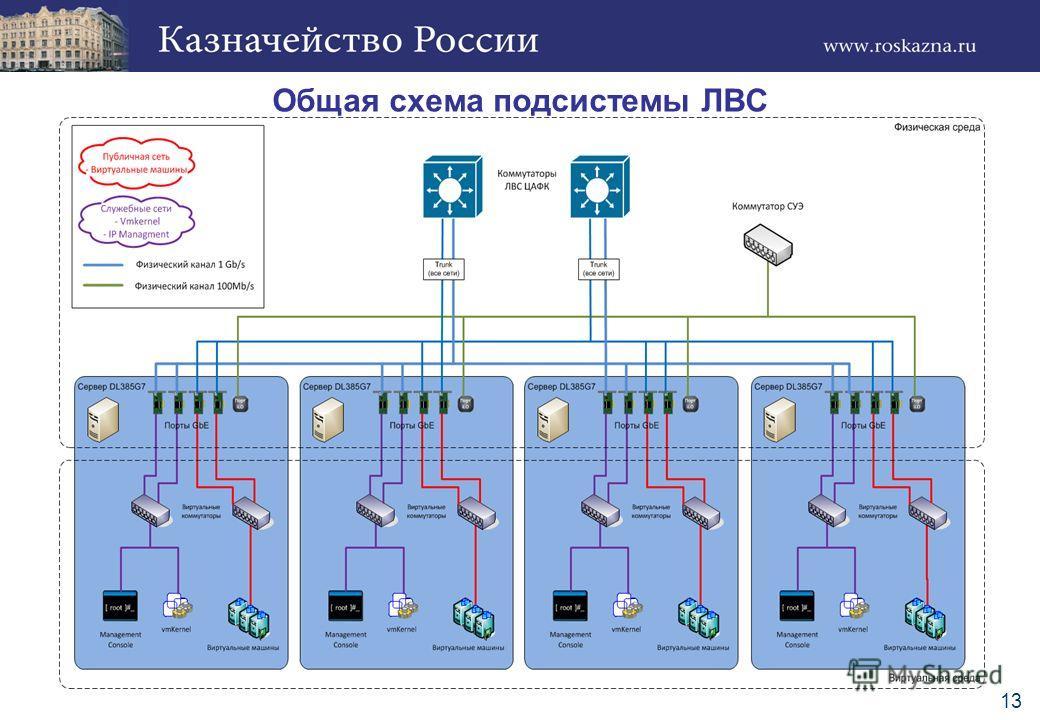 Общая схема подсистемы ЛВС 13