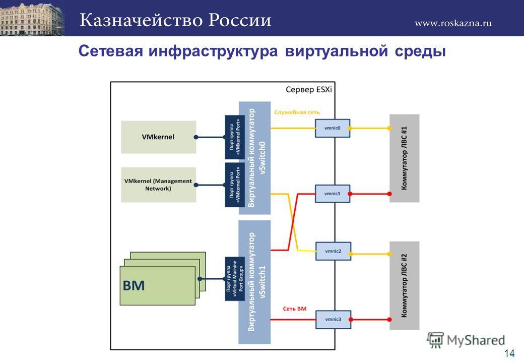 Сетевая инфраструктура виртуальной среды 14