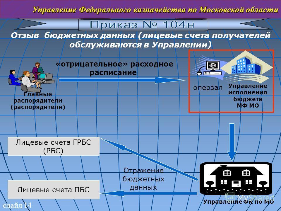 слайд 14 Управление Федерального казначейства по Московской области Отзыв бюджетных данных (лицевые счета получателей обслуживаются в Управлении) «отрицательное» расходное расписание Главные распорядители (распорядители) Управление исполнения бюджета