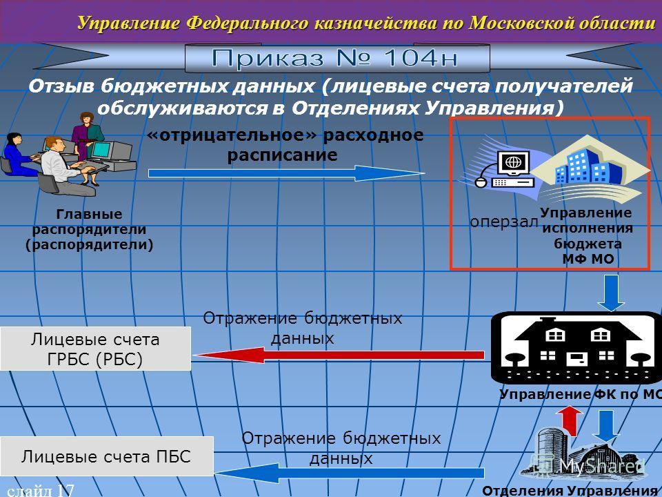 слайд 17 Управление Федерального казначейства по Московской области Отзыв бюджетных данных (лицевые счета получателей обслуживаются в Отделениях Управления) «отрицательное» расходное расписание Главные распорядители (распорядители) Управление исполне