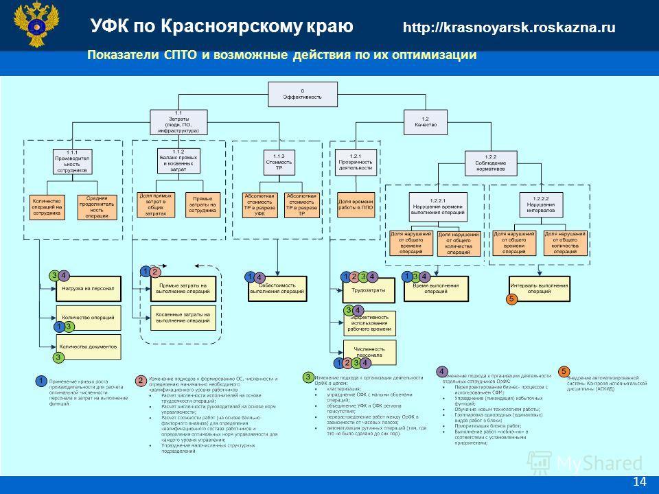 УФК по Красноярскому краю http://krasnoyarsk.roskazna.ru 14 Показатели СПТО и возможные действия по их оптимизации