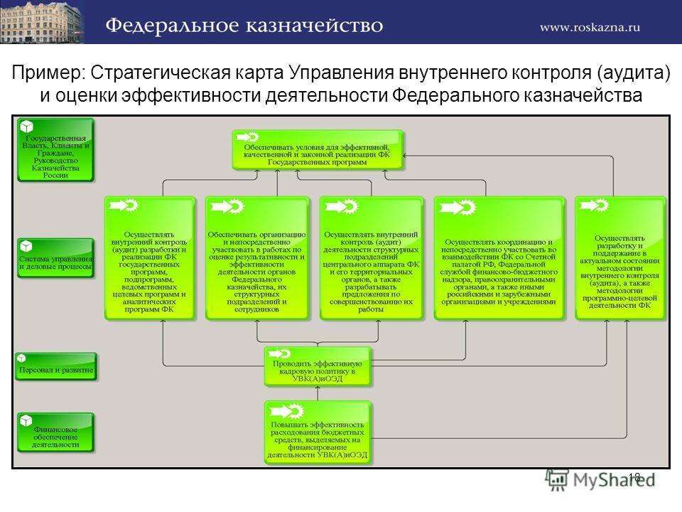 18 Пример: Стратегическая карта Управления внутреннего контроля (аудита) и оценки эффективности деятельности Федерального казначейства