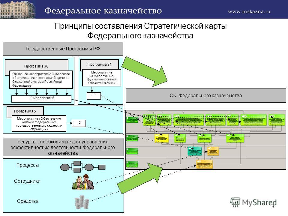 Принципы составления Стратегической карты Федерального казначейства 8 Программа 38 Основное мероприятие 2.3 «Кассовое обслуживание исполнения бюджетов бюджетной системы Российской Федерации» 10 мероприятий Программа 31 Мероприятие «Обеспечение функци