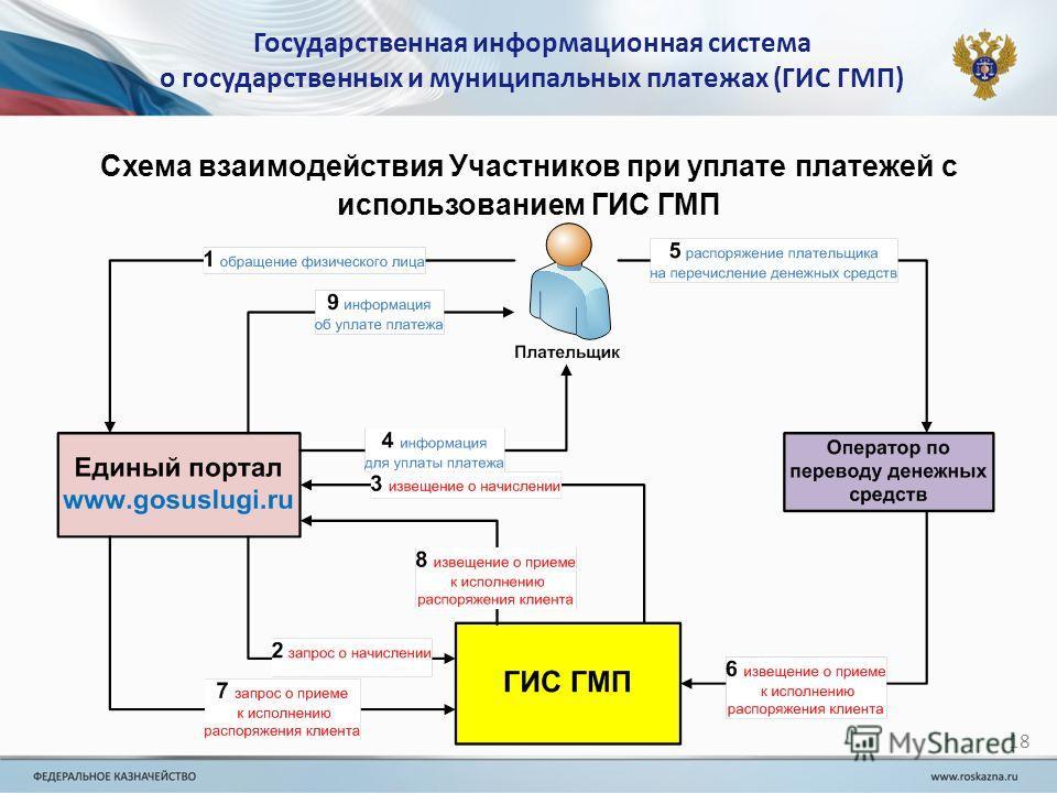 Государственная информационная система о государственных и муниципальных платежах (ГИС ГМП) 18 Схема взаимодействия Участников при уплате платежей с использованием ГИС ГМП