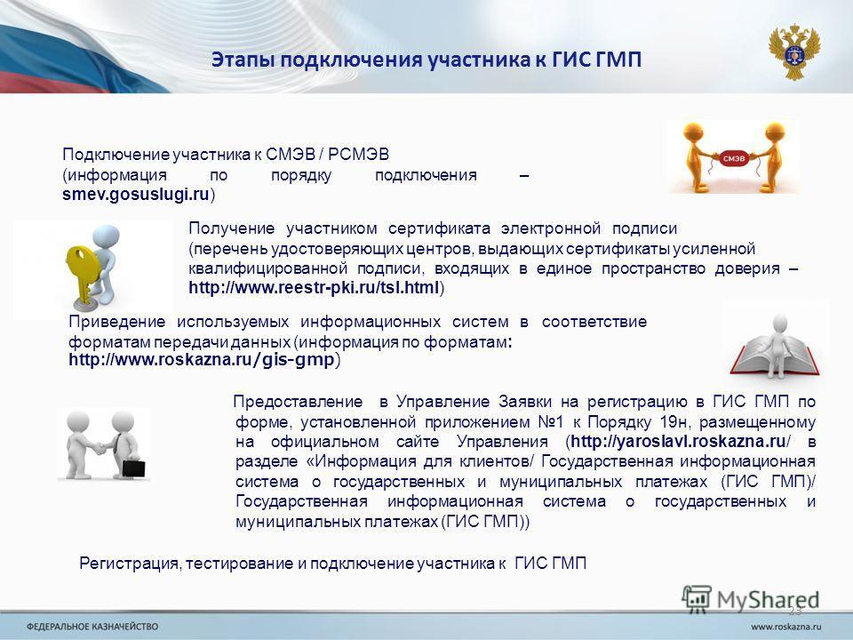 Этапы подключения участника к ГИС ГМП Подключение участника к СМЭВ / РСМЭВ (информация по порядку подключения – smev.gosuslugi.ru) Получение участником сертификата электронной подписи (перечень удостоверяющих центров, выдающих сертификаты усиленной к