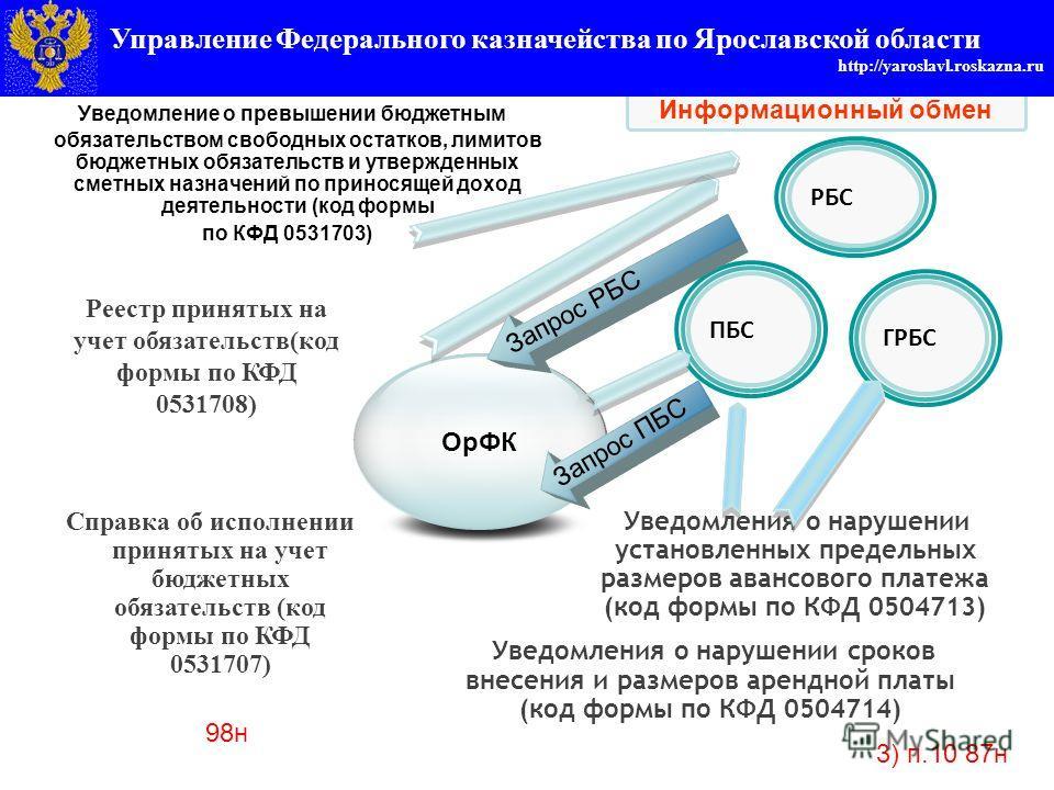 Управление федерального казначейства по Ярославской области http://yaroslavl.roskazna.ru Уведомление о превышении бюджетным обязательством свободных остатков, лимитов бюджетных обязательств и утвержденных сметных назначений по приносящей доход деятел