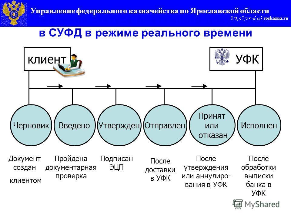 Управление федерального казначейства по Ярославской области http://yaroslavl.roskazna.ru Изменение статуса платежного документа в СУФД в режиме реального времени клиент УФК ЧерновикВведеноУтвержденОтправлен Принят или отказан Документ создан клиентом