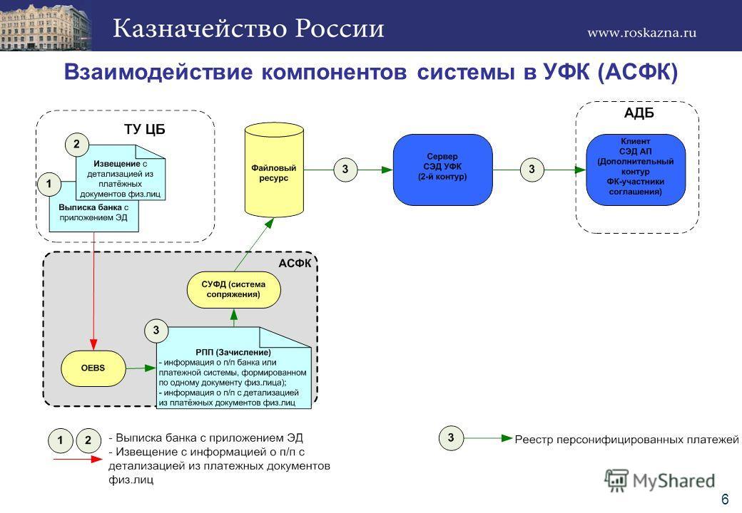 6 Взаимодействие компонентов системы в УФК (АСФК)