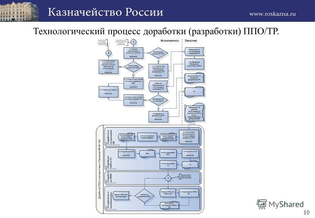 10 Технологический процесс доработки (разработки) ППО/ТР.