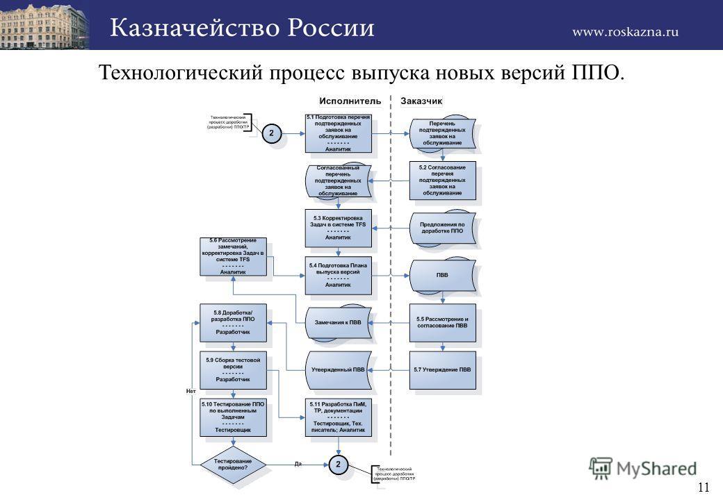 11 Технологический процесс выпуска новых версий ППО.
