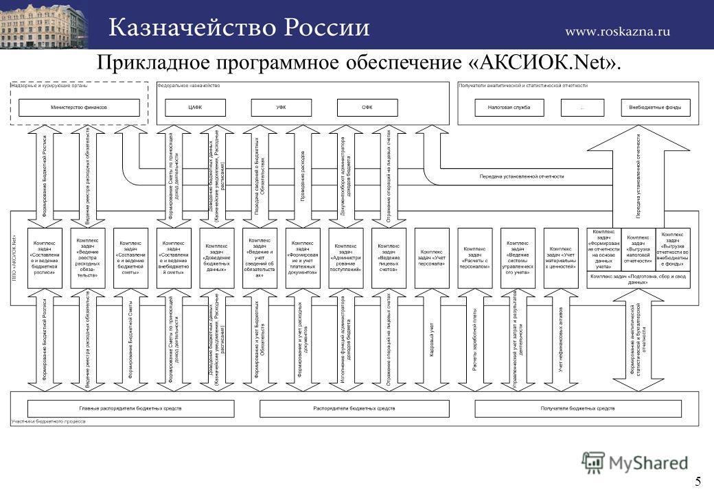 5 Прикладное программное обеспечение «АКСИОК.Net».