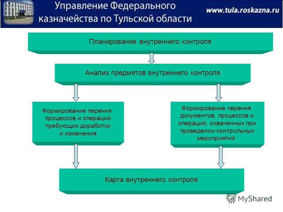 Планирование внутреннего контроля Анализ предметов внутреннего контроля Формирование перечня процессов и операций требующих доработки и изменения Формирование перечня документов, процессов и операций, охваченных при проведении контрольных мероприятий