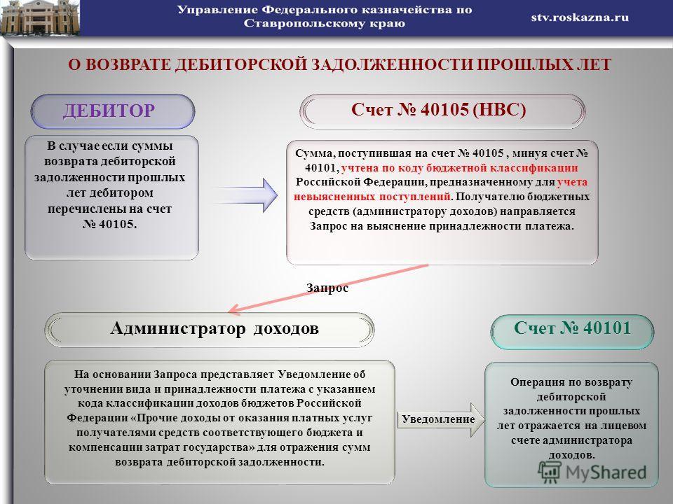 О ВОЗВРАТЕ ДЕБИТОРСКОЙ ЗАДОЛЖЕННОСТИ ПРОШЛЫХ ЛЕТ ДЕБИТОР Счет 40105 (НВС) Сумма, поступившая на счет 40105, минуя счет 40101, учтена по коду бюджетной классификации Российской Федерации, предназначенному для учета невыясненных поступлений. Получателю