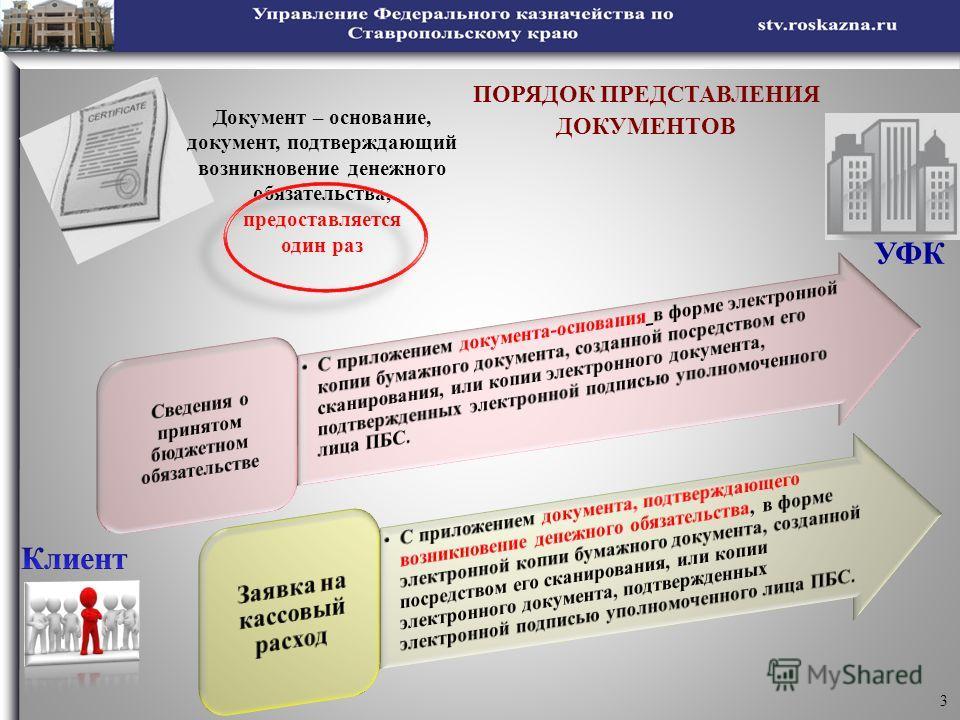 3 УФК Документ – основание, документ, подтверждающий возникновение денежного обязательства, предоставляется один раз ПОРЯДОК ПРЕДСТАВЛЕНИЯ ДОКУМЕНТОВ