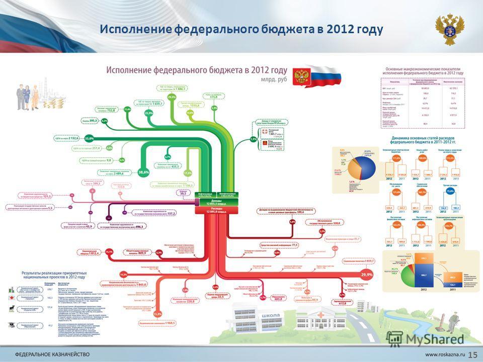 15 Исполнение федерального бюджета в 2012 году