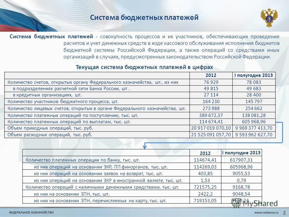 2012I полугодие 2013 Количество счетов, открытых органу Федерального казначейства, шт., из них76 92978 083 в подразделениях расчетной сети Банка России, шт.49 81549 683 в кредитных организациях, шт.27 11428 400 Количество участников бюджетного процес