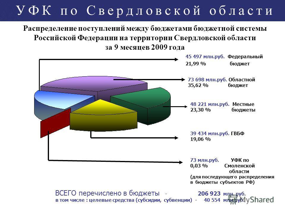 Распределение поступлений между бюджетами бюджетной системы Российской Федерации на территории Свердловской области за 9 месяцев 2009 года 48 221 млн.руб. Местные 23,30 % бюджеты 73 млн.руб. УФК по 0,03 % Смоленской области (для последующего распреде
