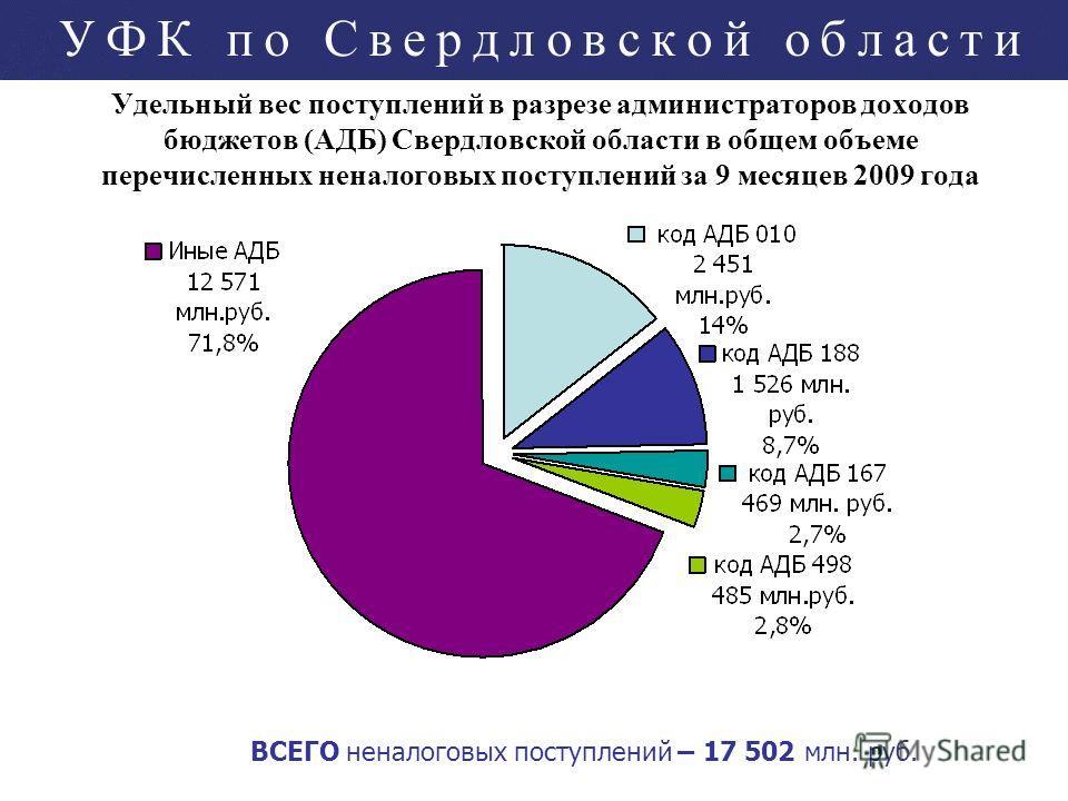 Удельный вес поступлений в разрезе администраторов доходов бюджетов (АДБ) Свердловской области в общем объеме перечисленных неналоговых поступлений за 9 месяцев 2009 года ВСЕГО неналоговых поступлений – 17 502 млн. руб.